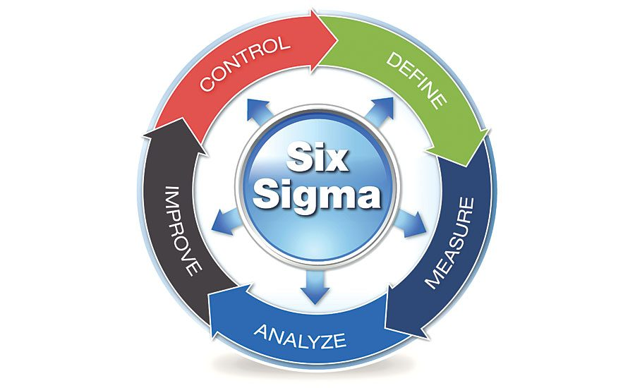 Six Sigma Lean Manufacturing Journey